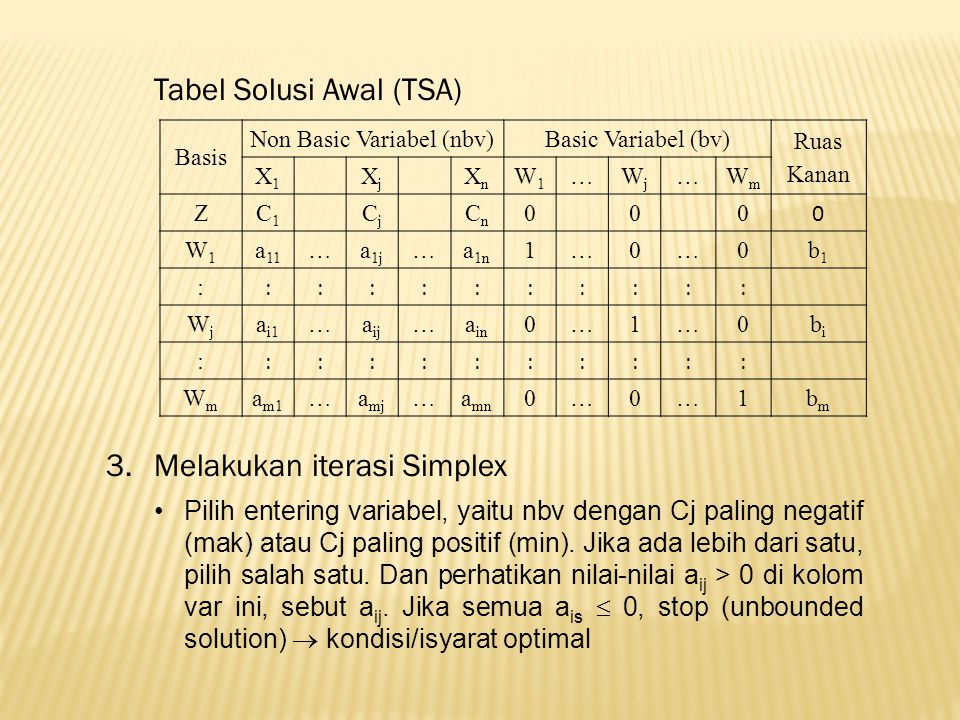 Tabel Solusi Awal (TSA) Basis Non Basic Variabel (nbv)Basic Variabel (bv) Ruas Kanan X1X1 XjXj XnXn W1W1 …WjWj …WmWm ZC1C1 CjCj CnCn 000 0 W1W1 a 11 …