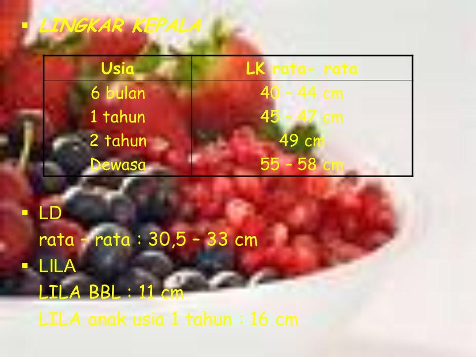 LLINGKAR KEPALA LLD rata – rata : 30,5 – 33 cm LLILA LILA BBL : 11 cm LILA anak usia 1 tahun : 16 cm UsiaLK rata- rata 6 bulan 1 tahun 2 tahun D