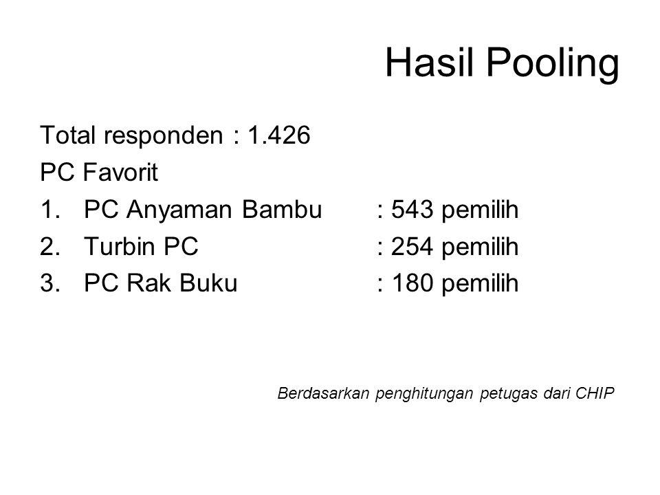 Hasil Pooling Total responden : 1.426 PC Favorit 1.PC Anyaman Bambu : 543 pemilih 2.Turbin PC : 254 pemilih 3.PC Rak Buku : 180 pemilih Berdasarkan penghitungan petugas dari CHIP