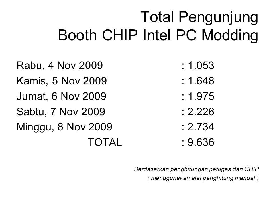 Total Pengunjung Booth CHIP Intel PC Modding Rabu, 4 Nov 2009 : 1.053 Kamis, 5 Nov 2009: 1.648 Jumat, 6 Nov 2009: 1.975 Sabtu, 7 Nov 2009: 2.226 Mingg