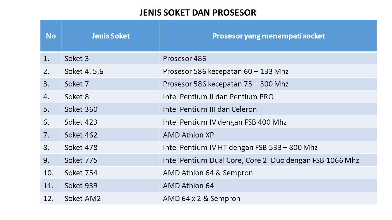 NoJenis SoketProsesor yang menempati socket 1.Soket 3Prosesor 486 2.Soket 4, 5,6Prosesor 586 kecepatan 60 – 133 Mhz 3.Soket 7Prosesor 586 kecepatan 75 – 300 Mhz 4.Soket 8Intel Pentium II dan Pentium PRO 5.Soket 360Intel Pentium III dan Celeron 6.Soket 423Intel Pentium IV dengan FSB 400 Mhz 7.Soket 462AMD Athlon XP 8.Soket 478Intel Pentium IV HT dengan FSB 533 – 800 Mhz 9.Soket 775Intel Pentium Dual Core, Core 2 Duo dengan FSB 1066 Mhz 10.Soket 754AMD Athlon 64 & Sempron 11.Soket 939AMD Athlon 64 12.Soket AM2AMD 64 x 2 & Sempron JENIS SOKET DAN PROSESOR