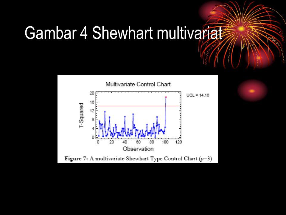 Gambar 4 Shewhart multivariat