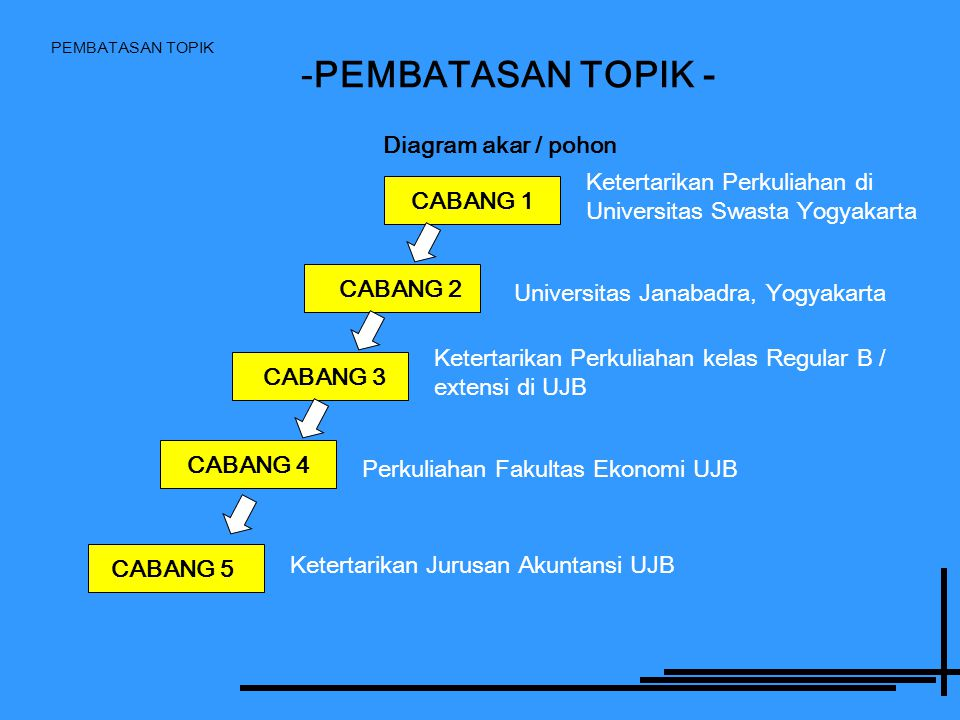 PEMBATASAN TOPIK -PEMBATASAN TOPIK - Diagram akar / pohon CABANG 1 CABANG 2 CABANG 3 CABANG 4 CABANG 5 Ketertarikan Perkuliahan di Universitas Swasta