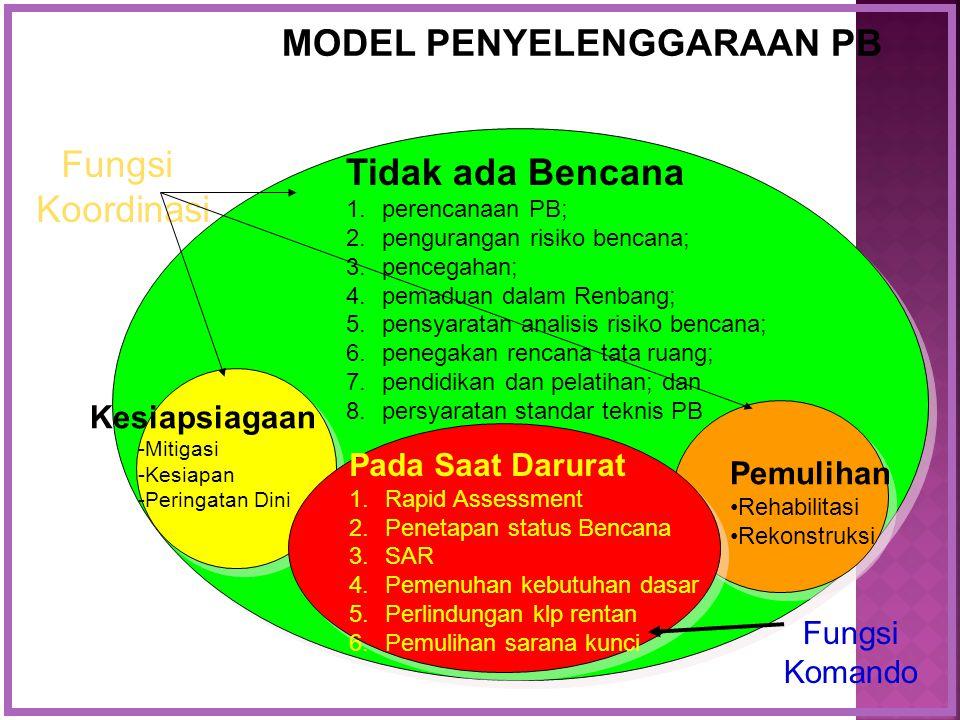 Tidak ada Bencana 1.perencanaan PB; 2.pengurangan risiko bencana; 3.pencegahan; 4.pemaduan dalam Renbang; 5.pensyaratan analisis risiko bencana; 6.pen