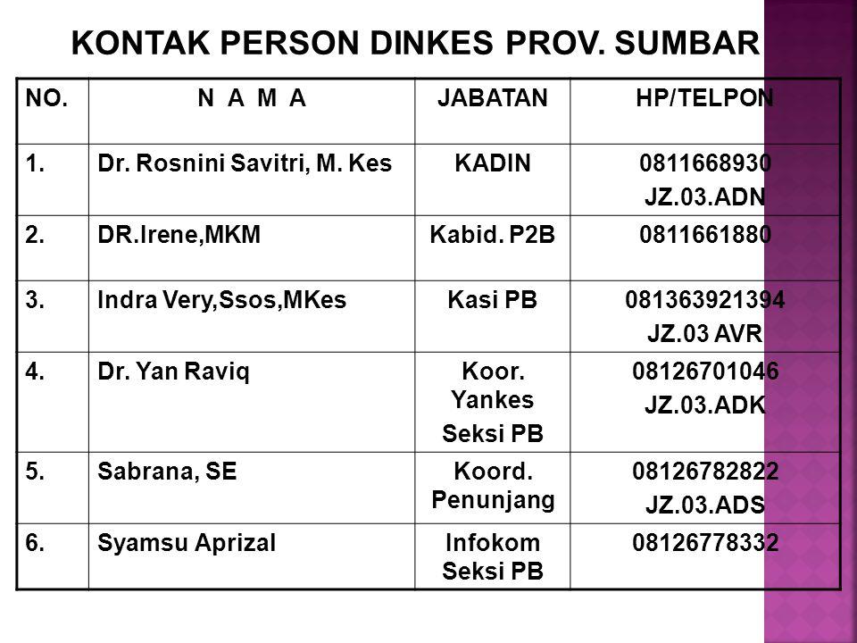 KONTAK PERSON DINKES PROV. SUMBAR NO.N A M AJABATANHP/TELPON 1.Dr. Rosnini Savitri, M. KesKADIN0811668930 JZ.03.ADN 2.DR.Irene,MKMKabid. P2B0811661880