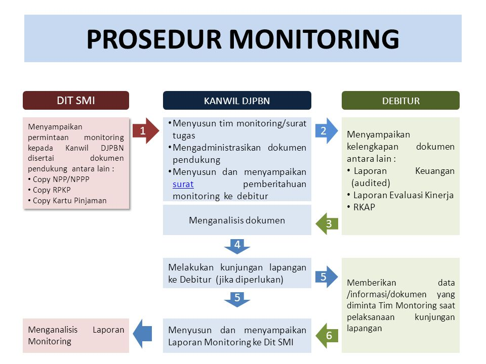 PROSEDUR MONITORING Menyampaikan permintaan monitoring kepada Kanwil DJPBN disertai dokumen pendukung antara lain : Copy NPP/NPPP Copy RPKP Copy Kartu