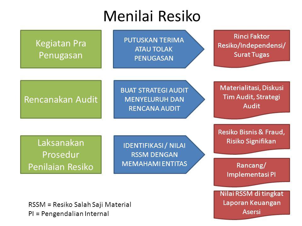 Menilai Resiko Kegiatan Pra Penugasan Rencanakan Audit Laksanakan Prosedur Penilaian Resiko PUTUSKAN TERIMA ATAU TOLAK PENUGASAN BUAT STRATEGI AUDIT M