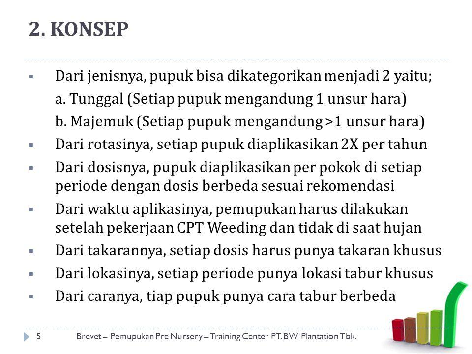 2.KONSEP  Pemupukan punya 6 TEPAT PEMUPUKAN; 1.