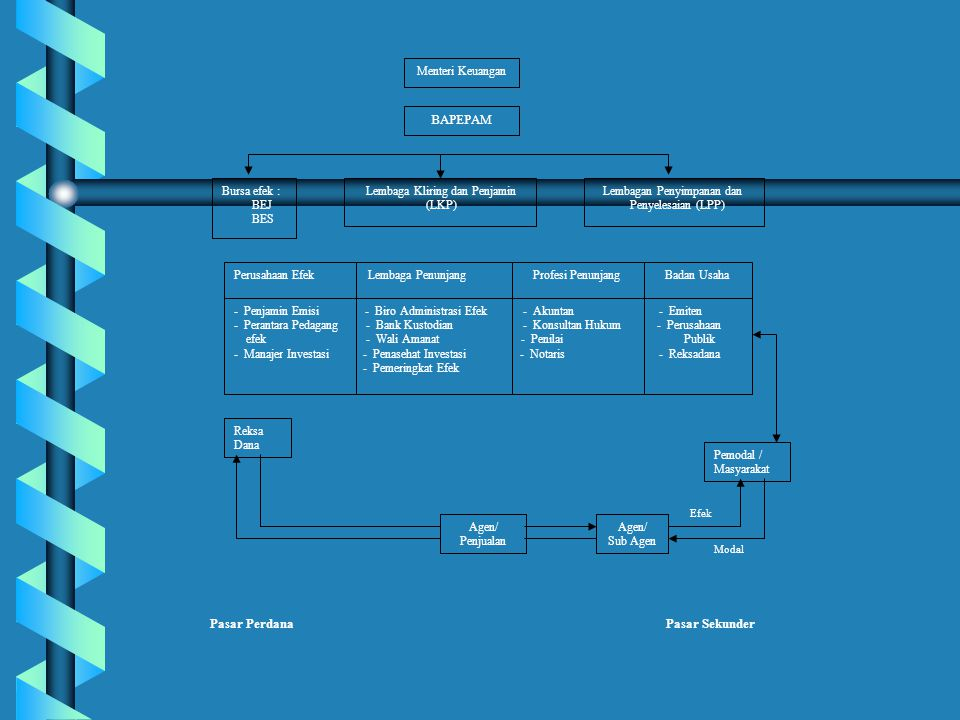 Kekuatan analisis teknikal b Digunakan secara luas b Menganalisis untuk berbagai satuan waktu b Banyak analisis teknikal dan teknik-teknik untuk kebutuhanpasar yang berbeda-beda b Mudah dipahami dan lebih memperhatikan pada kejadian senyatanya