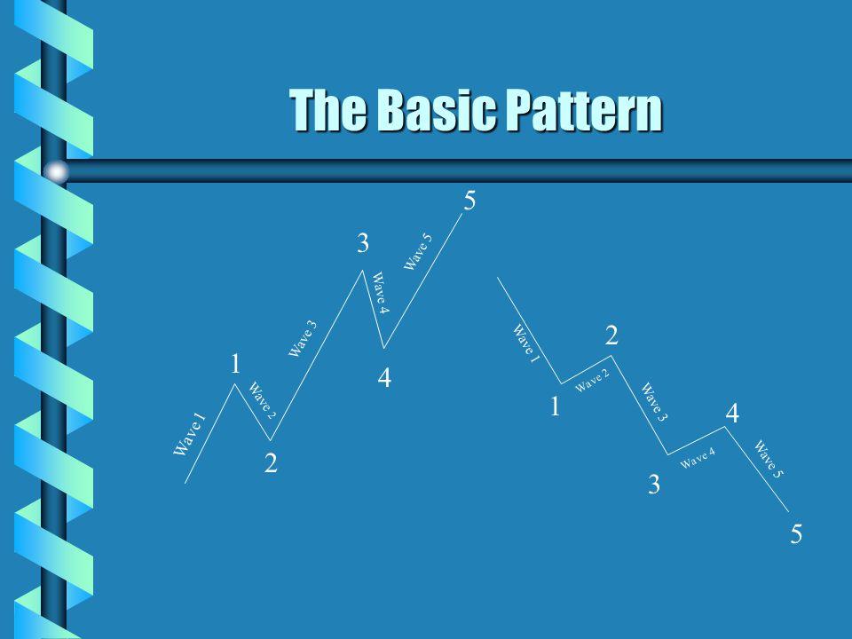 The Basic Pattern Wave 1 Wave 2 Wave 3 Wave 4 Wave 5 1 2 3 4 5 1 2 3 4 5 Wave 1 Wave 2 Wave 3 Wave 4 Wave 5
