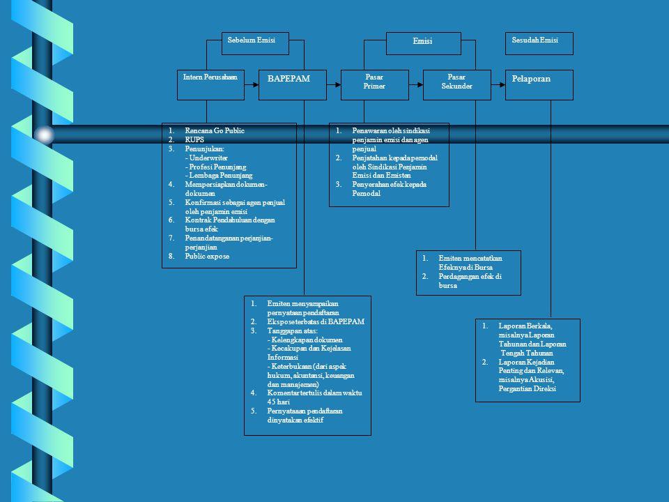 Profesi Penunjang Lembaga Penunjang Penawaran Umum (Penawaran Perdana) E M I T E N BAPEPAM Bursa Efek Jakarta Pasar Sekunder 1 4 5 2 3 78 6 9 1.Profesi dan Lembaga Penunjang Pasar Modal membantu Emiten dalam menyiapkan kelengkapan dokumen.