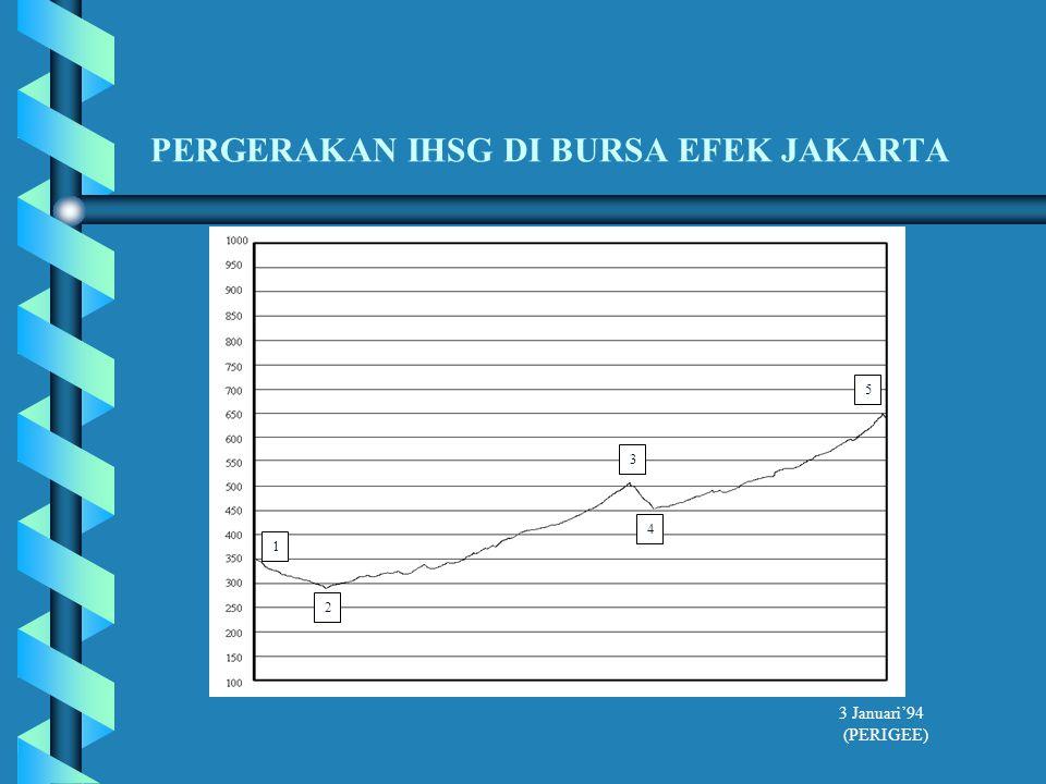 PERGERAKAN IHSG DI BURSA EFEK JAKARTA 1 2 3 4 5 3 Januari'94 (PERIGEE)