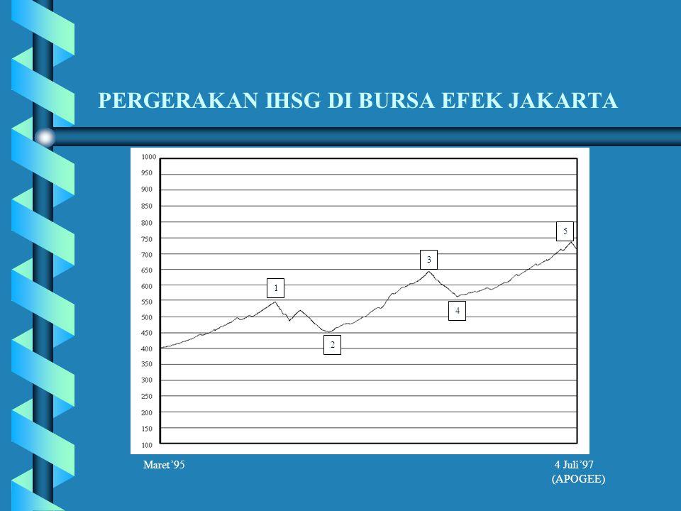 PERGERAKAN IHSG DI BURSA EFEK JAKARTA 1 2 3 4 5 Maret'95 4 Juli'97 (APOGEE)