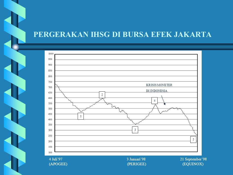 PERGERAKAN IHSG DI BURSA EFEK JAKARTA 1 2 3 4 5 KRISIS MONETER DI INDONESIA 4 Juli'97 3 Januari'98 21 September'98 (APOGEE) (PERIGEE) (EQUINOX)