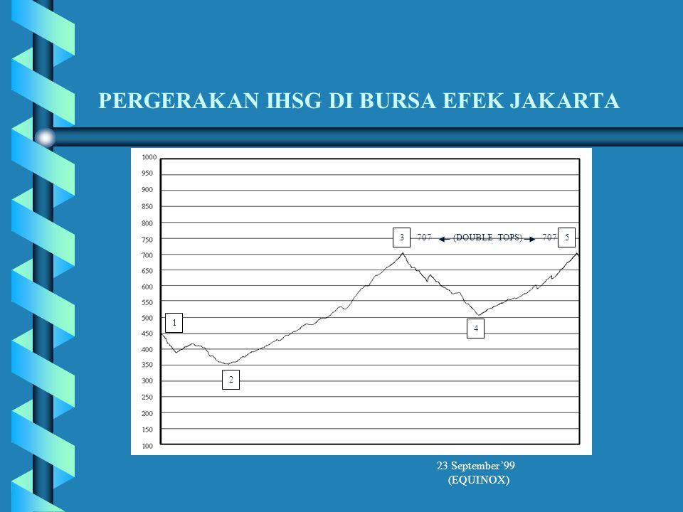 PERGERAKAN IHSG DI BURSA EFEK JAKARTA 1 2 3 4 5 (DOUBLE TOPS)707 23 September'99 (EQUINOX)