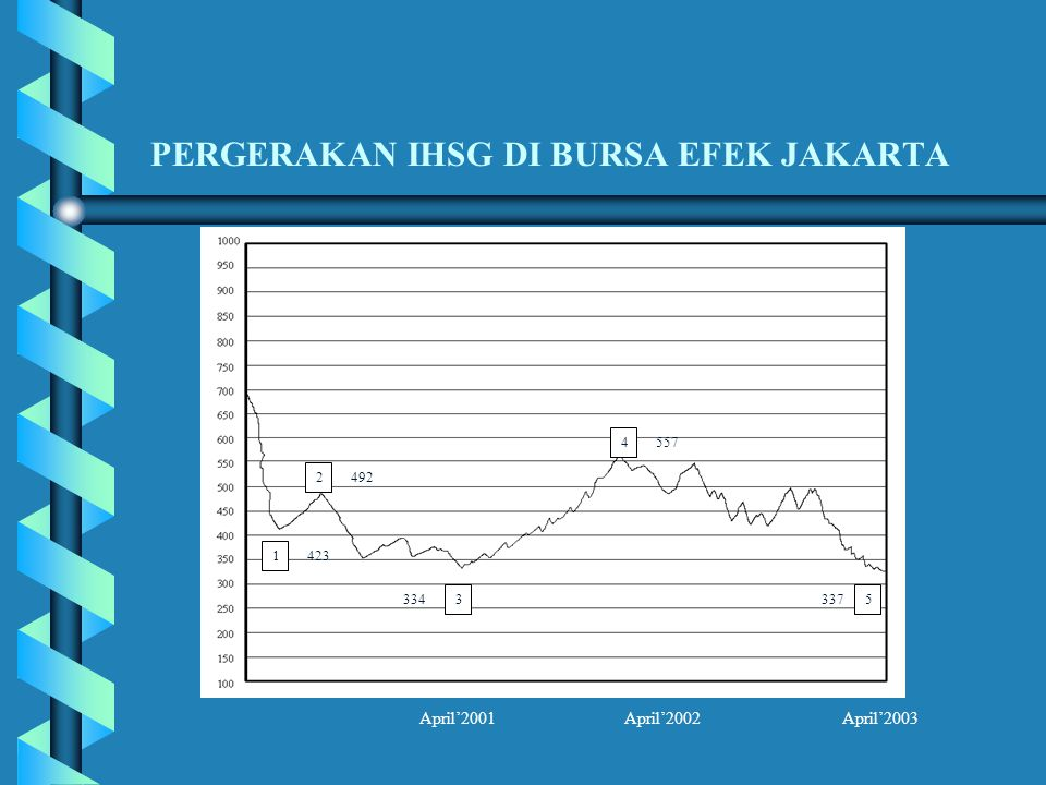 PERGERAKAN IHSG DI BURSA EFEK JAKARTA 1 2 3 423 492 334 April'2001 April'2002 April'2003 4 557 337 5