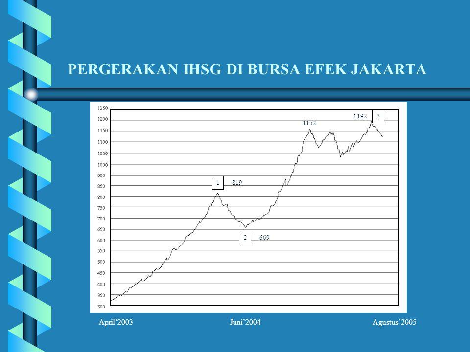 PERGERAKAN IHSG DI BURSA EFEK JAKARTA 1 2 3 819 669 1152 1192 April'2003 Juni'2004 Agustus'2005