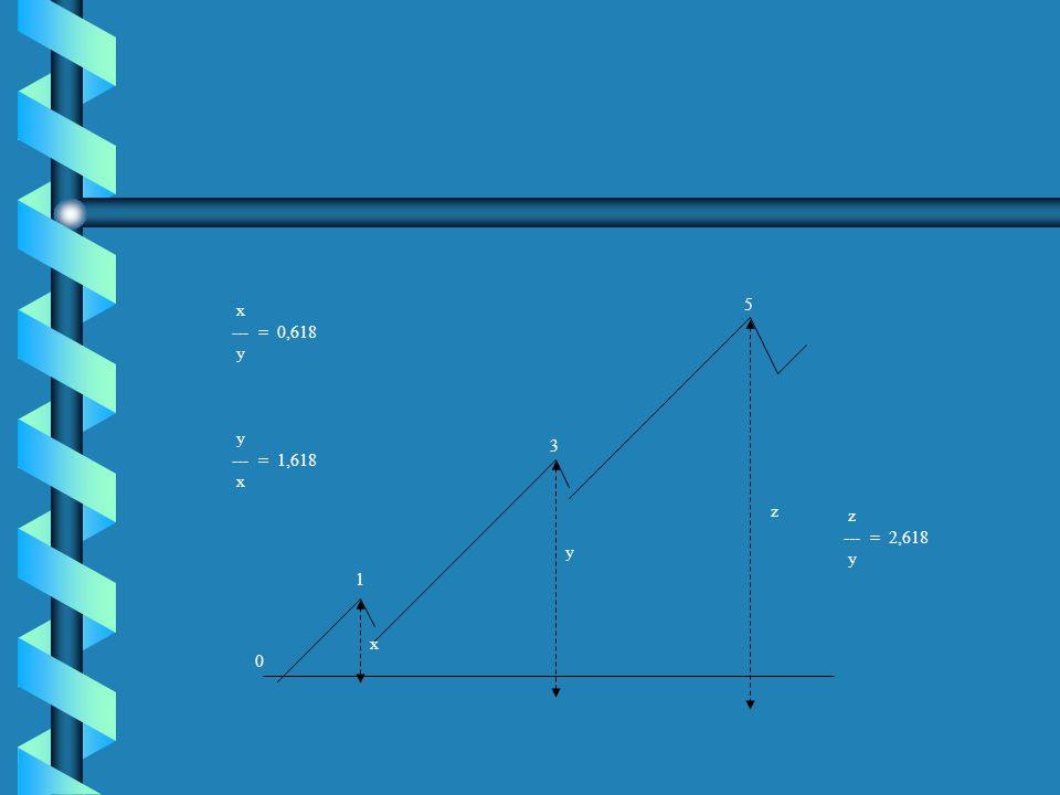 1 3 5 x y 0 y --- = 1,618 x --- = 0,618 y z --- = 2,618 y z