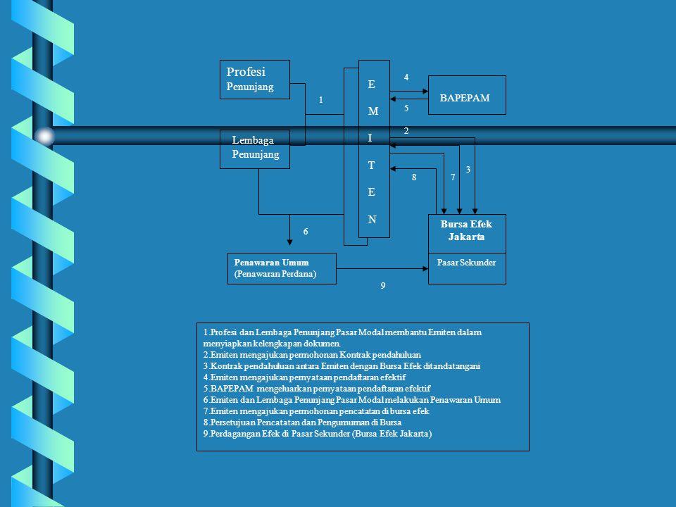 Investor Beli/Jual Saham BURSA Perusahaan Pialang WPPE KPEI -Membuka rekening di WPPE -Memberikan amanat (order) Konfirmasi tertulis terjadinya transaksi Amanat (order) dilaksanakan (T+O) Transaksi terjadi Menyerahkan uang ke KPEI (T+4) Menerima uang dari KPEI (T+5)Investor terima uang (T+5)
