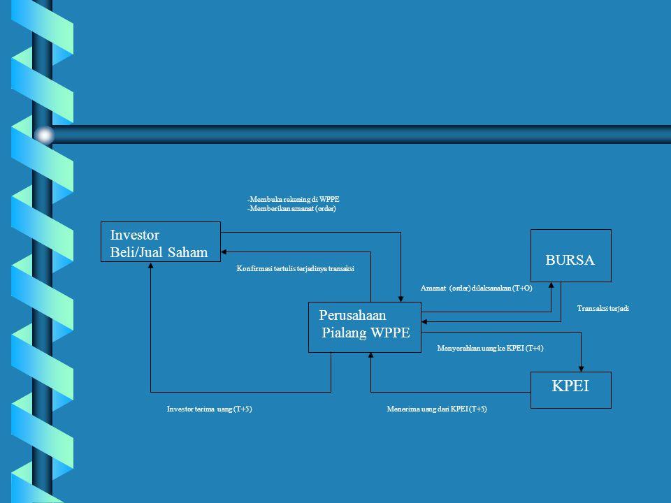 Investor Beli/Jual Saham BURSA Perusahaan Pialang WPPE KPEI -Membuka rekening di WPPE -Memberikan amanat (order) Konfirmasi tertulis terjadinya transa