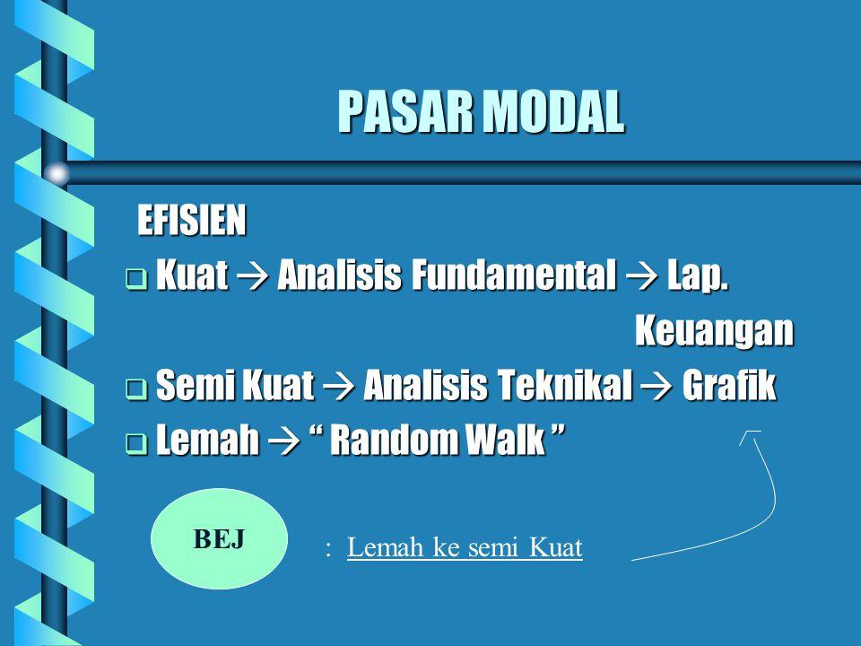 """PASAR MODAL EFISIEN EFISIEN  Kuat  Analisis Fundamental  Lap. Keuangan Keuangan  Semi Kuat  Analisis Teknikal  Grafik  Lemah  """" Random Walk """""""