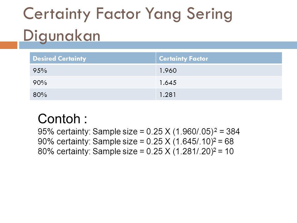 Certainty Factor Yang Sering Digunakan Desired CertaintyCertainty Factor 95%1.960 90%1.645 80%1.281 Contoh : 95% certainty: Sample size = 0.25 X (1.960/.05) 2 = 384 90% certainty: Sample size = 0.25 X (1.645/.10) 2 = 68 80% certainty: Sample size = 0.25 X (1.281/.20) 2 = 10