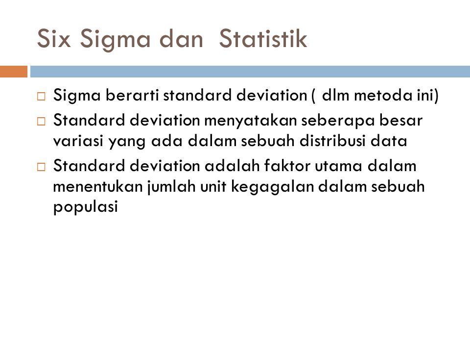 Six Sigma dan Statistik  Sigma berarti standard deviation ( dlm metoda ini)  Standard deviation menyatakan seberapa besar variasi yang ada dalam seb