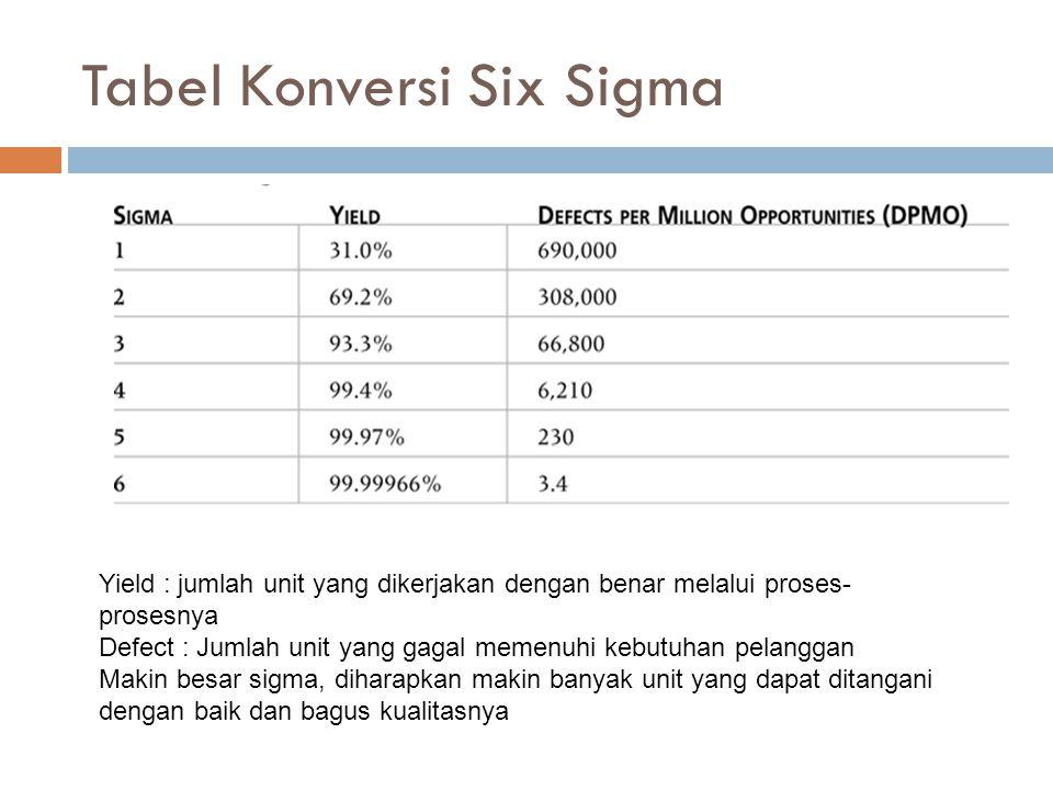 Tabel Konversi Six Sigma Yield : jumlah unit yang dikerjakan dengan benar melalui proses- prosesnya Defect : Jumlah unit yang gagal memenuhi kebutuhan pelanggan Makin besar sigma, diharapkan makin banyak unit yang dapat ditangani dengan baik dan bagus kualitasnya