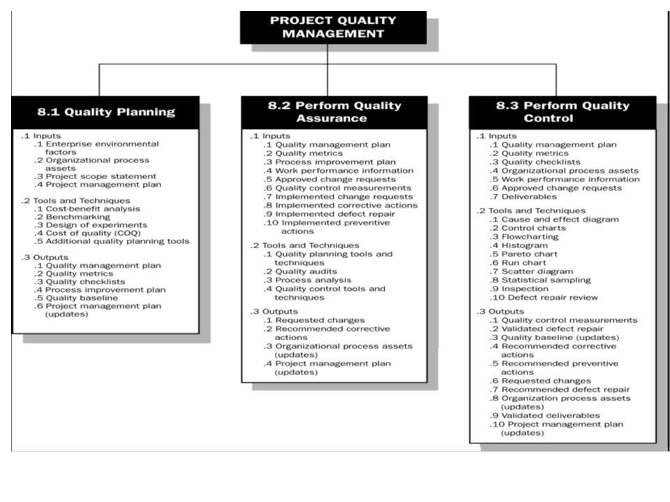 Ouput Proses Perencanaan Kualitas  Rencana Manajemen Kualitas Dapat didokumentasikan secara formal maupun informal,namun harus dapat menjadi tuntunan agar proses maupun produk proyek menjadi berkualitas (apapun standar yang digunakan)  Quality Metrics Digunakan saat proses penjaminan kualitas (QA) dan pengendalian kualitas (QC) Contoh : reliability,failure rate, availibility,dsb