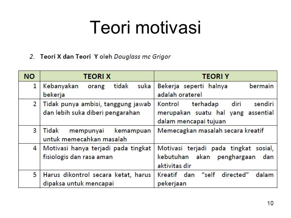 Teori motivasi 10