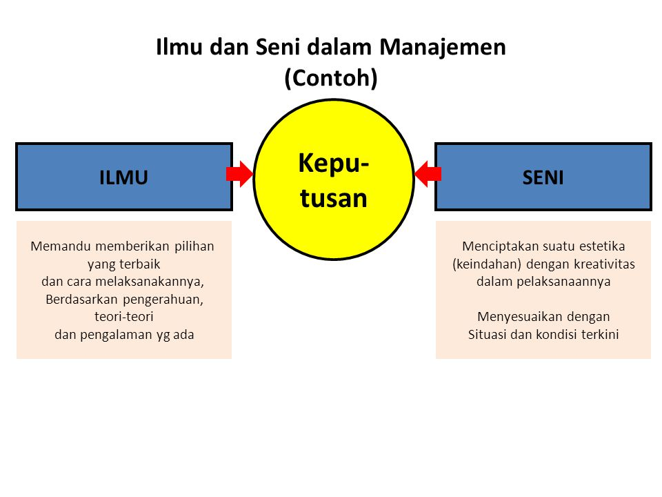 Ilmu dan Seni dalam Manajemen (Contoh) ILMU Kepu- tusan SENI Memandu memberikan pilihan yang terbaik dan cara melaksanakannya, Berdasarkan pengerahuan