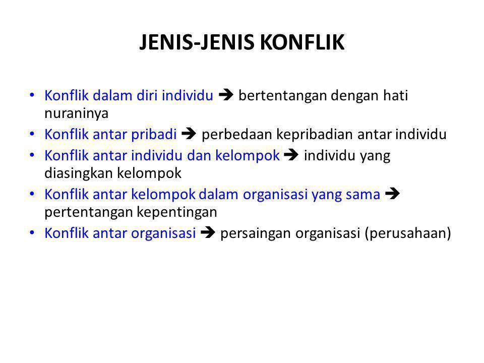 JENIS-JENIS KONFLIK Konflik dalam diri individu  bertentangan dengan hati nuraninya Konflik antar pribadi  perbedaan kepribadian antar individu Konf