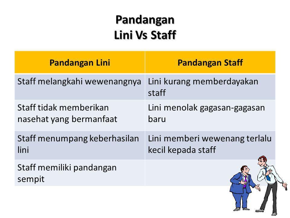 Pandangan Lini Vs Staff Pandangan LiniPandangan Staff Staff melangkahi wewenangnyaLini kurang memberdayakan staff Staff tidak memberikan nasehat yang