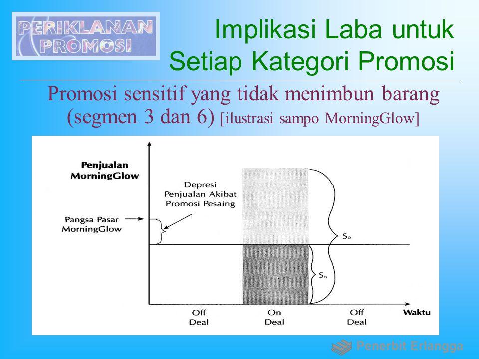 Implikasi Laba untuk Setiap Kategori Promosi Promosi sensitif yang tidak menimbun barang (segmen 3 dan 6) [ilustrasi sampo MorningGlow] Penerbit Erlan