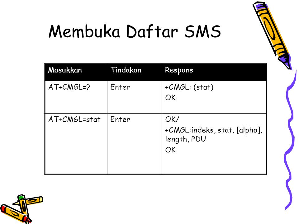Membuka Daftar SMS MasukkanTindakanRespons AT+CMGL=?Enter+CMGL: (stat) OK AT+CMGL=statEnterOK/ +CMGL:indeks, stat, [alpha], length, PDU OK