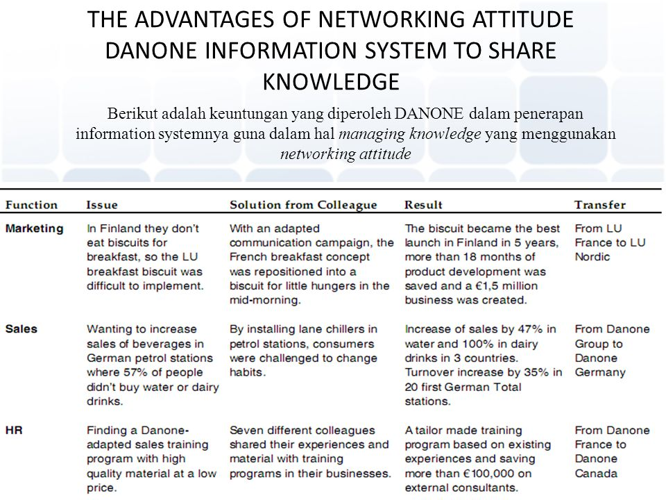 THE ADVANTAGES OF NETWORKING ATTITUDE DANONE INFORMATION SYSTEM TO SHARE KNOWLEDGE (con'd)
