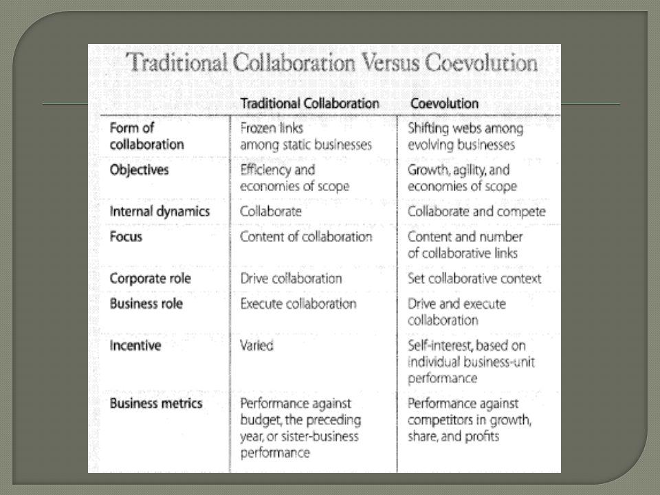  Coevolving adalah sebuah proses strategis halus, Bahkan, ini agak berlawanan - membangun tim kolaboratif dan belum hadiah kepentingan diri sendiri, biarkan persaingan berkembang, jangan terlalu khawatir tentang efisiensi, kolaborasi menjadi ekosistem dengan perusahaan strategi di tangan manajer unit usaha, tapi justru pemikiran miring yang memberikan coevolving perusahaan keunggulan kompetitif