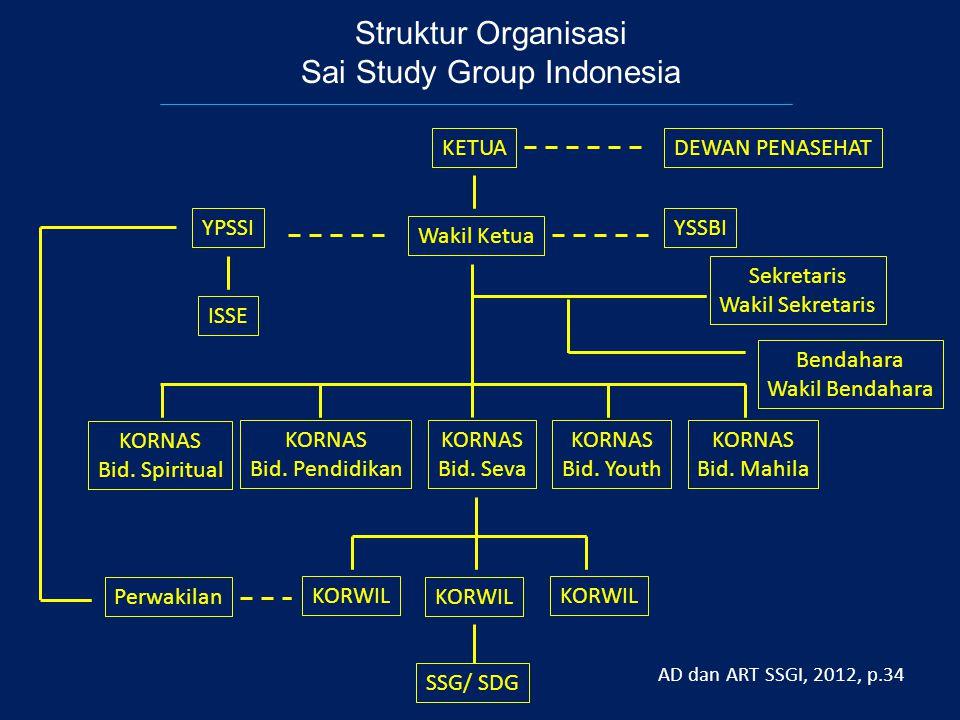 Struktur Organisasi Sai Study Group Indonesia KETUA Wakil Ketua DEWAN PENASEHAT YSSBI YPSSI ISSE KORNAS Bid.