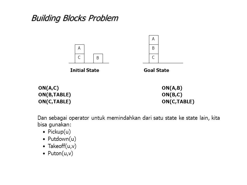 A C B C B A Initial StateGoal State ON(A,C)ON(A,B) ON(B,TABLE)ON(B,C)ON(C,TABLE) Dan sebagai operator untuk memindahkan dari satu state ke state lain, kita bisa gunakan: Pickup(u) Putdown(u) Takeoff(u,v) Puton(u,v) Building Blocks Problem