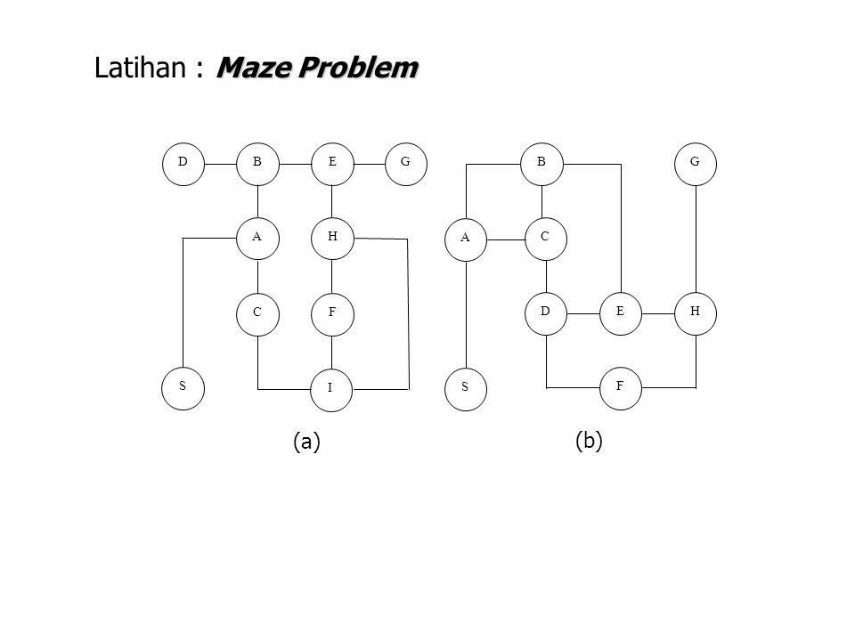 DGBE AH F C I S GB C A HED S F Maze Problem Latihan : Maze Problem (a) (b)