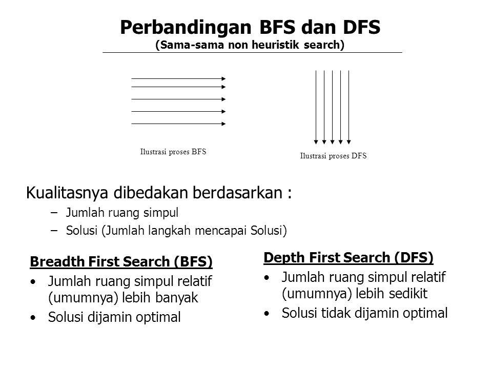 Perbandingan BFS dan DFS (Sama-sama non heuristik search) Kualitasnya dibedakan berdasarkan : –Jumlah ruang simpul –Solusi (Jumlah langkah mencapai Solusi) Breadth First Search (BFS) Jumlah ruang simpul relatif (umumnya) lebih banyak Solusi dijamin optimal Depth First Search (DFS) Jumlah ruang simpul relatif (umumnya) lebih sedikit Solusi tidak dijamin optimal Ilustrasi proses BFS Ilustrasi proses DFS