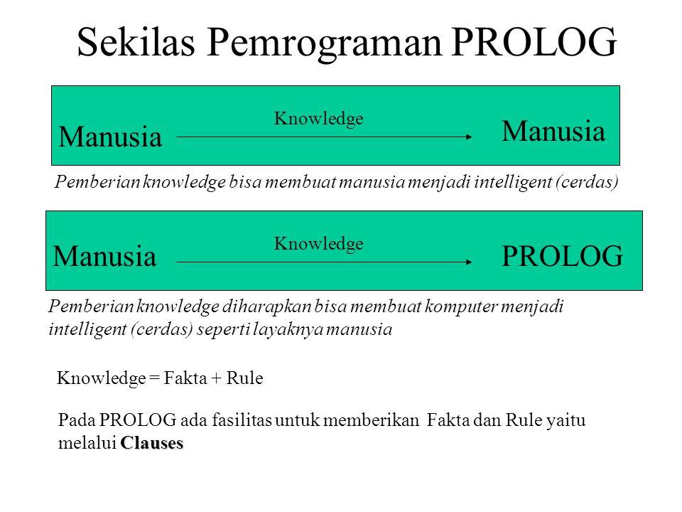 Sekilas Pemrograman PROLOG Manusia Knowledge PROLOG Knowledge Manusia Knowledge = Fakta + Rule Clauses Pada PROLOG ada fasilitas untuk memberikan Fakta dan Rule yaitu melalui Clauses Pemberian knowledge bisa membuat manusia menjadi intelligent (cerdas) Pemberian knowledge diharapkan bisa membuat komputer menjadi intelligent (cerdas) seperti layaknya manusia