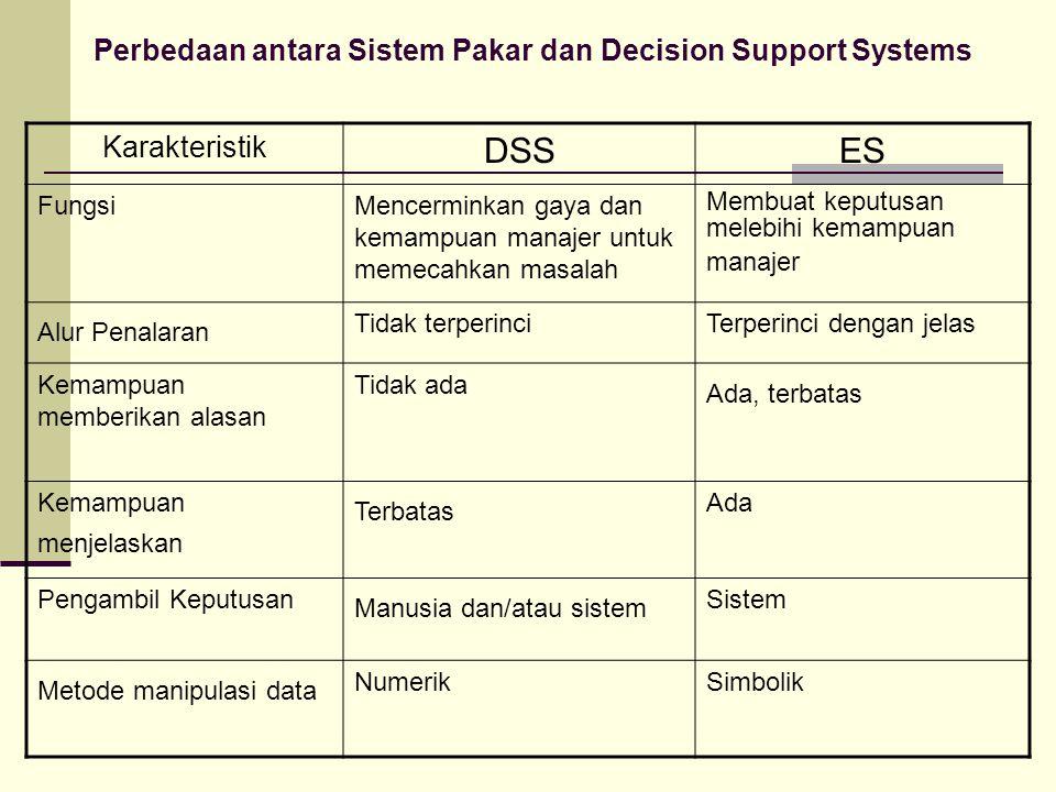 Karakteristik DSSES FungsiMencerminkan gaya dan kemampuan manajer untuk memecahkan masalah Membuat keputusan melebihi kemampuan manajer Alur Penalaran