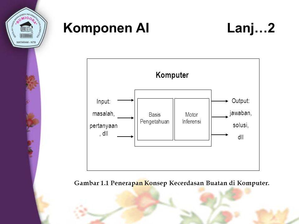 Untuk membangun aplikasi kecerdasan buatan ada 2 bagian utama yang sangat dibutuhkan (Gambar 1.1), yaitu: 1.Basis Pengetahuan (Knowledge Base) berisi