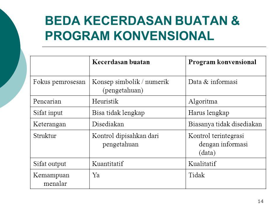 14 BEDA KECERDASAN BUATAN & PROGRAM KONVENSIONAL Kecerdasan buatanProgram konvensional Fokus pemrosesanKonsep simbolik / numerik (pengetahuan) Data &