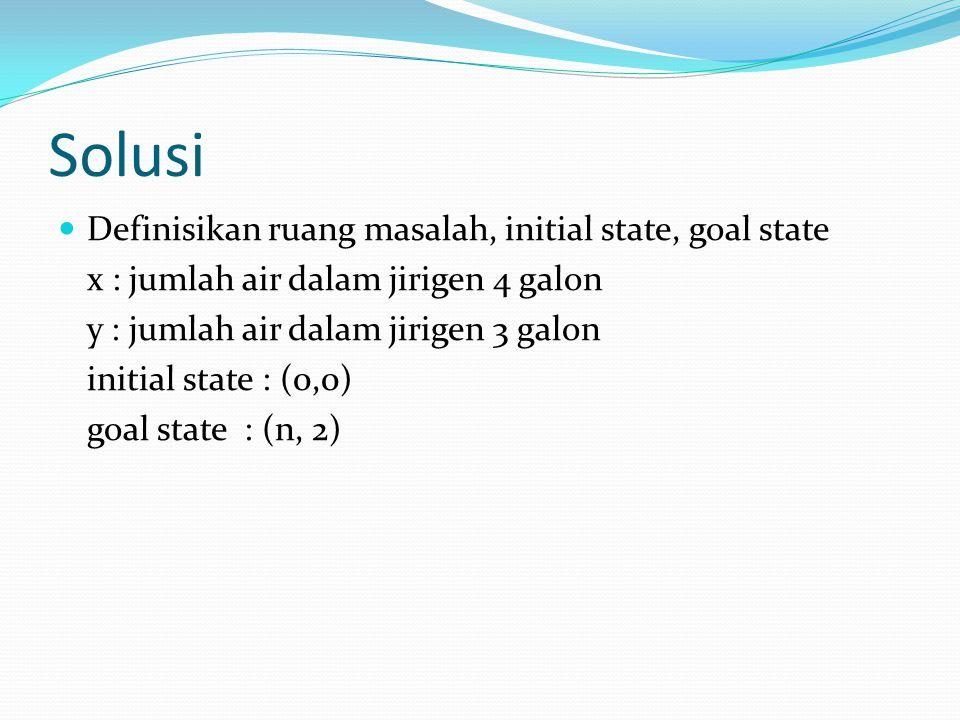 Solusi Definisikan ruang masalah, initial state, goal state x : jumlah air dalam jirigen 4 galon y : jumlah air dalam jirigen 3 galon initial state :