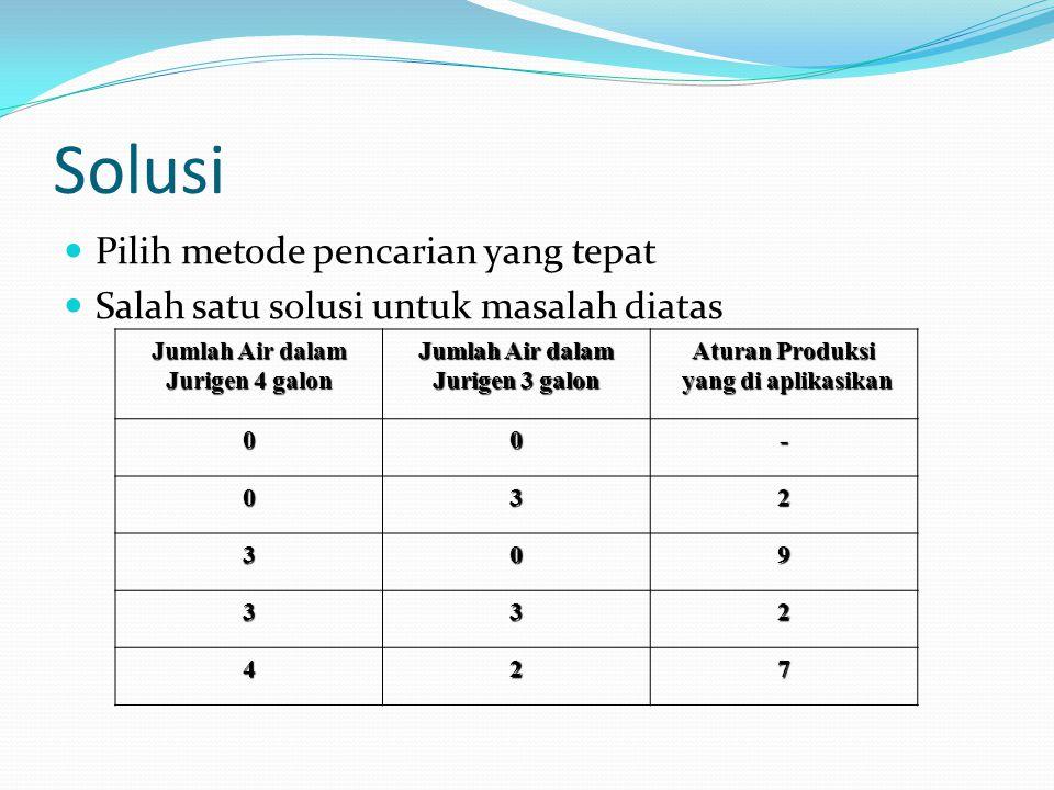 Solusi Pilih metode pencarian yang tepat Salah satu solusi untuk masalah diatas Jumlah Air dalam Jurigen 4 galon Jumlah Air dalam Jurigen 3 galon Atur