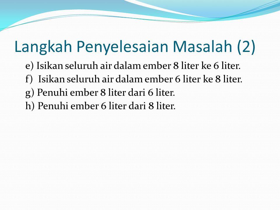 Langkah Penyelesaian Masalah (2) e) Isikan seluruh air dalam ember 8 liter ke 6 liter. f) Isikan seluruh air dalam ember 6 liter ke 8 liter. g) Penuhi