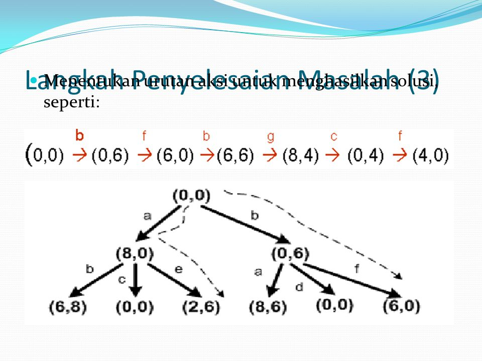 Langkah Penyelesaian Masalah (3) Menentukan urutan aksi untuk menghasilkan solusi, seperti:
