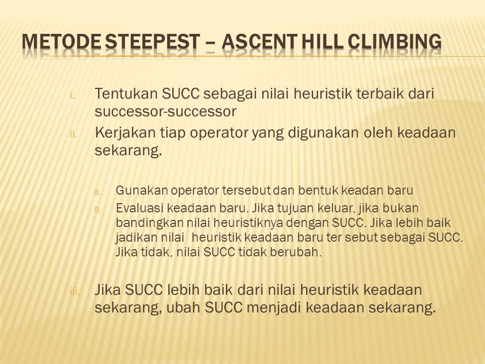 i. Tentukan SUCC sebagai nilai heuristik terbaik dari successor-successor ii. Kerjakan tiap operator yang digunakan oleh keadaan sekarang. a. Gunakan